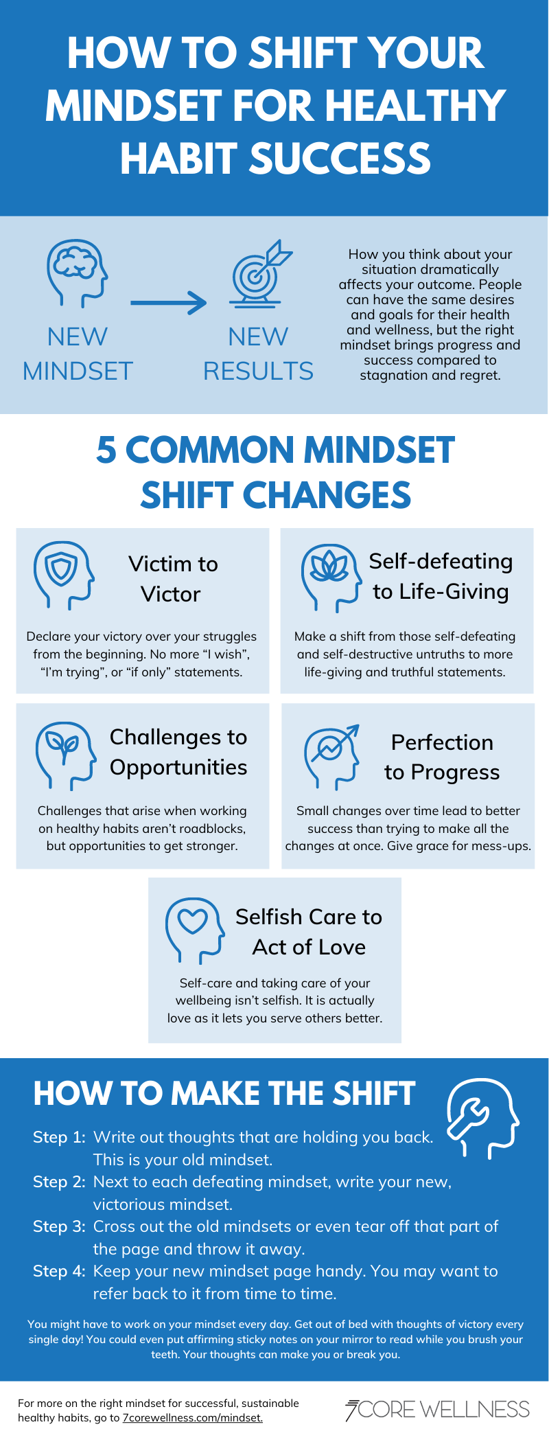How to Shift Your Mindset for Healthy Habit Success infographic
